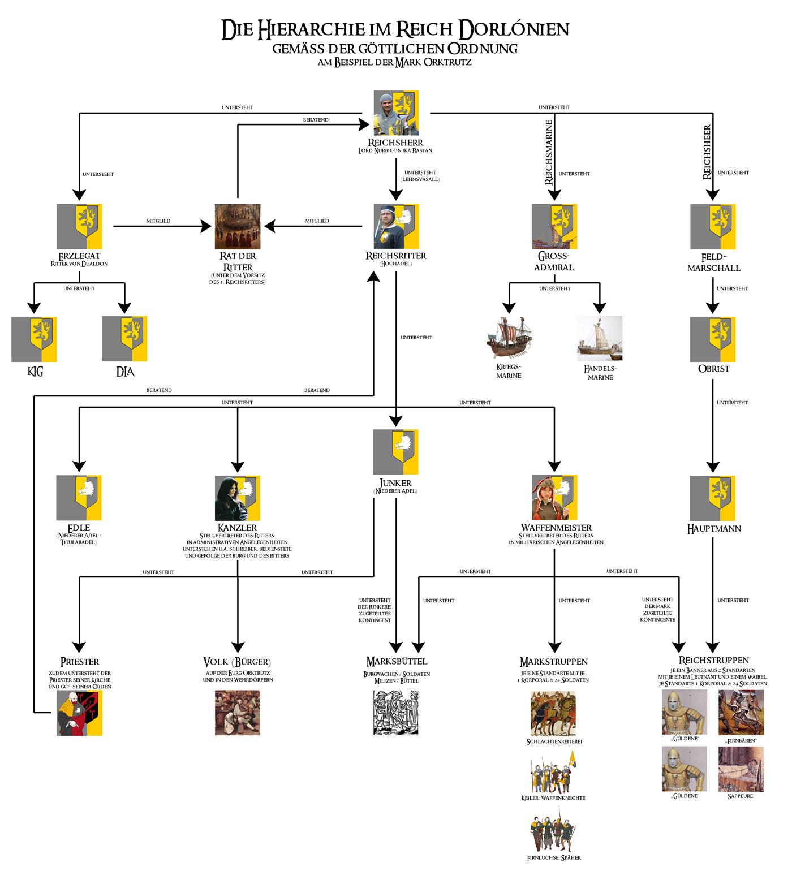 2014-04-07_larp_dorlonien_hierarchie