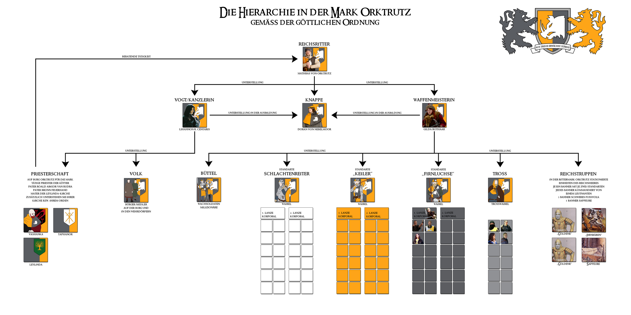 2015-01-02_larp_orktrutz_hierarchie_00